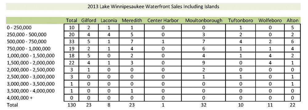 Lake Winnipesaukee Sales Activity
