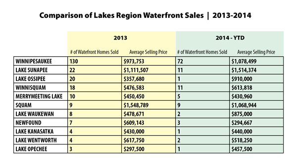 Comparison of Lakes Region Waterfront Home Sales | 2013 - 2014 YTD
