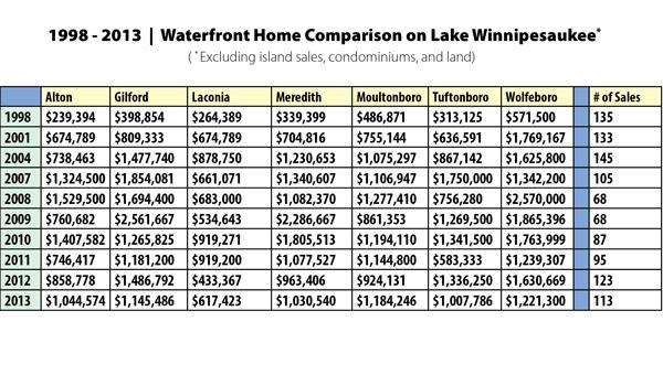 Waterfront Home Comparison on Lake Winnipesaukee | 1998 - 2013