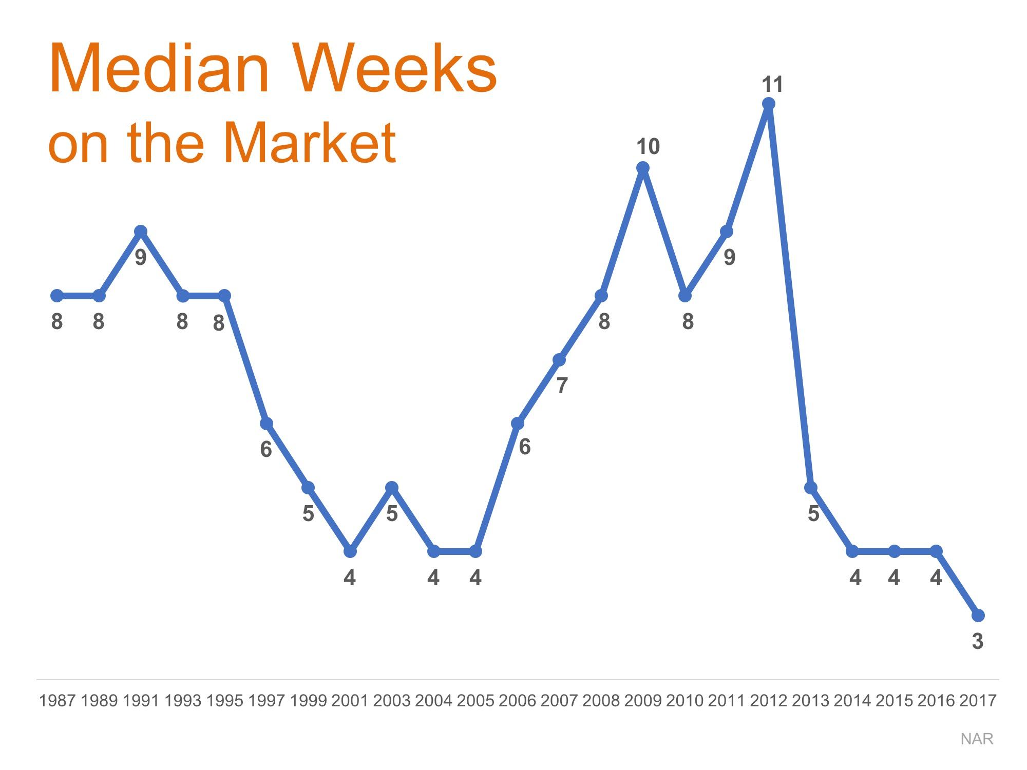 median weeks on market