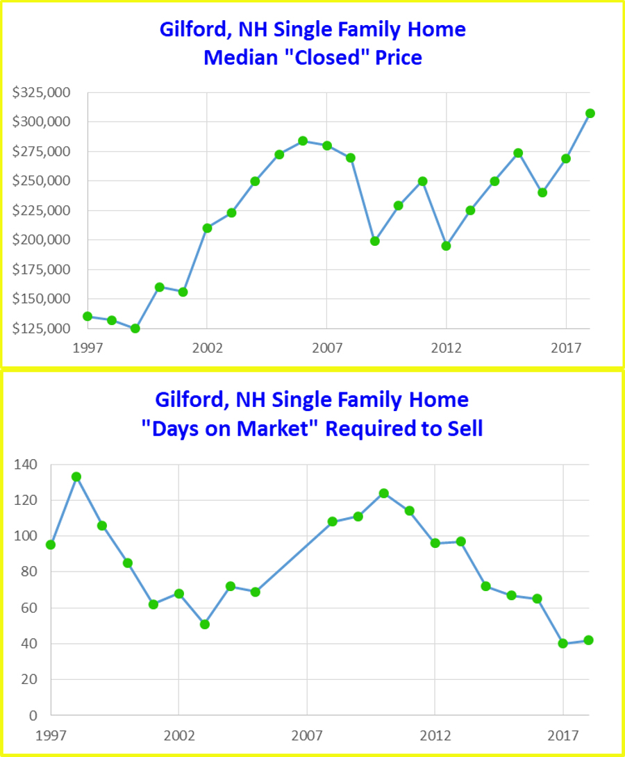 Gilford NH Analysis charts
