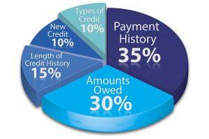 calculating credit score